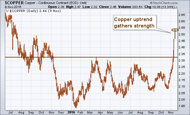 Copper - Continuous Contract