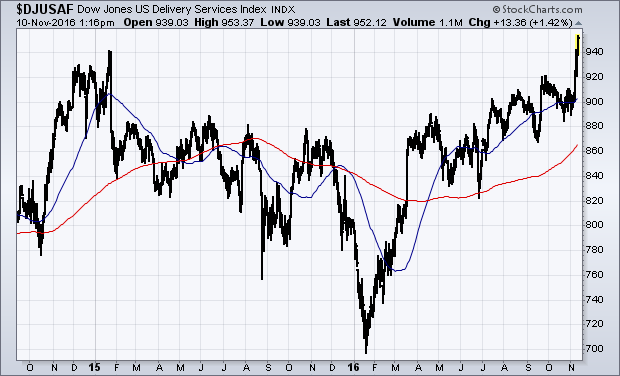 Dow Jones US Delivery Services Index