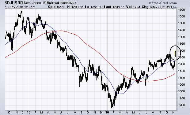 Dow Jones US Railroad Index