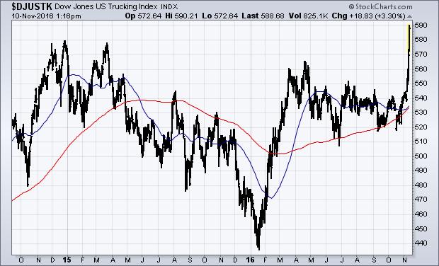 Dow Jones US Trucking Index