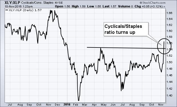 Cyclicals/Consumer Staples