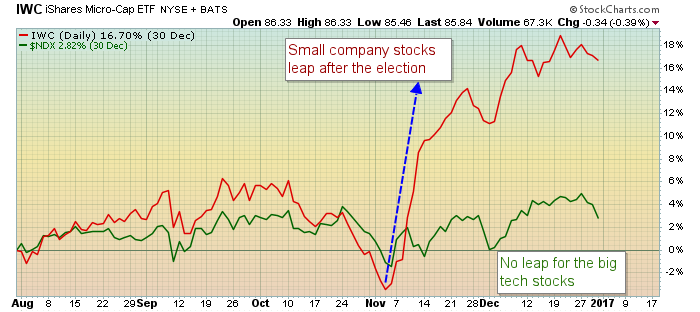 The smaller the companies the bigger the move higher post-election