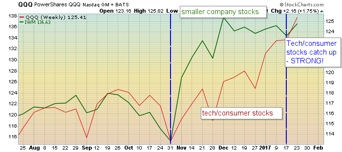 The rally expands to include Tech/consumer stocks