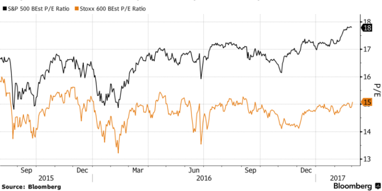 European stocks vs U.S. stocks