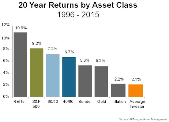 20 Year Returns by Asset Class