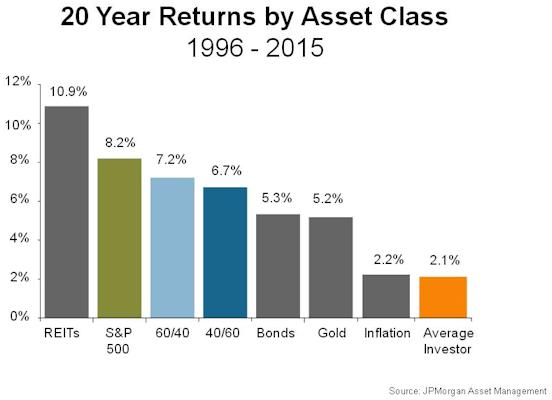 20 Year Returns by Asset Class