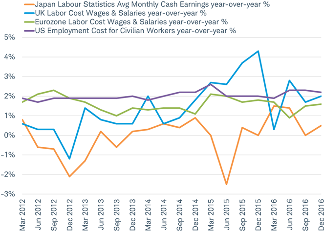 Labor costs remain well contained in 0-2% range