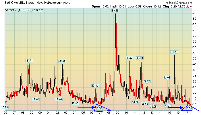 Volatility reaches exceptionally low level
