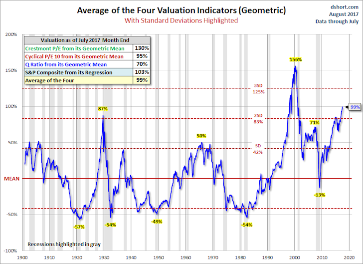 Average of the Four Valuation Indicators (Geometric)
