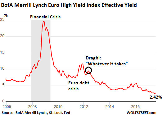 Euro Junk Bonds Yields on the Way to Zero