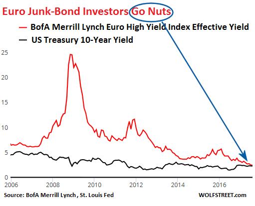 Euro Junk Bonds Investors Go Nuts