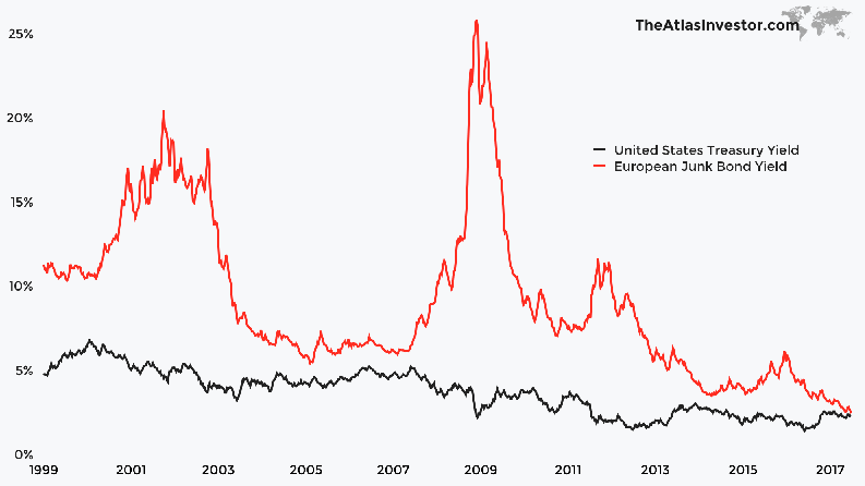 Euro Junk Bonds Yielding Similar To US Treasuries
