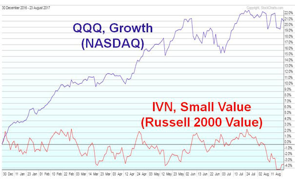 Nasdaq 100 vs. Small Cap Value, YTD 2017
