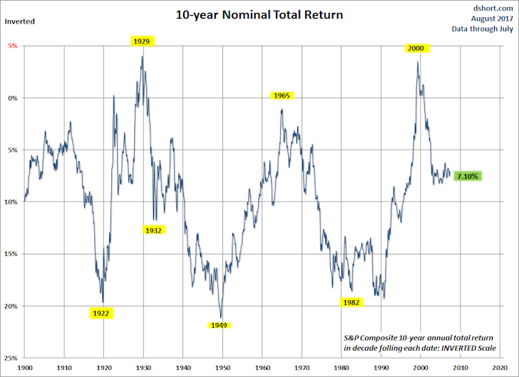 10-year Nominal Total Return