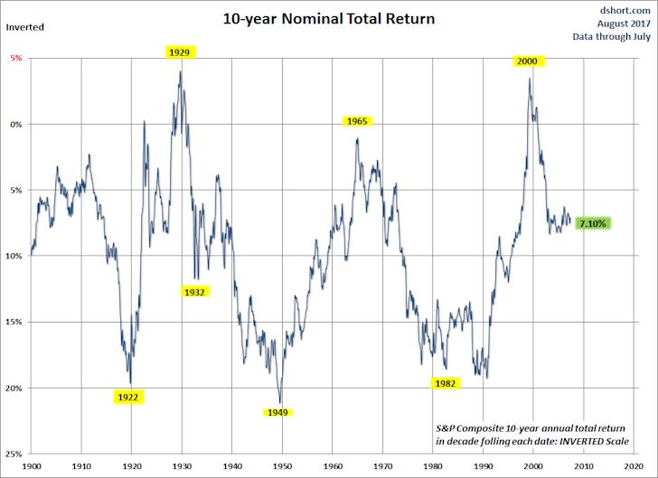 10-year Nominal Total Return