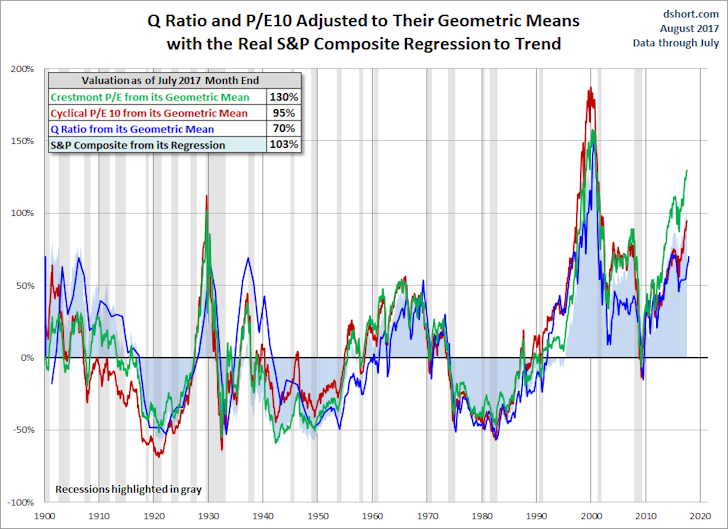 Q Ratio and P/E10 Adjusted to Their Geometric Means with the Real S&P Composite Regression to Trend