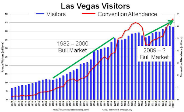 Las Vegas Visitors vs Market