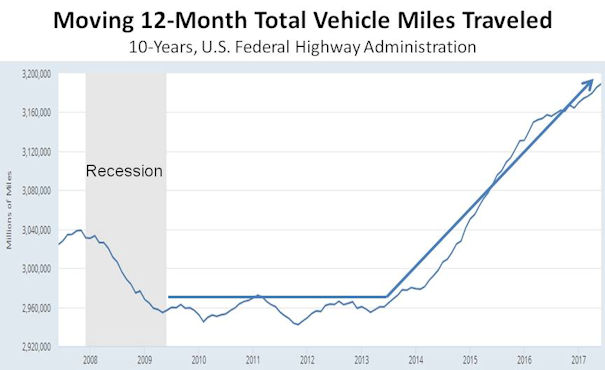 Moving 12-Month Total Vehicle Miles Traveled
