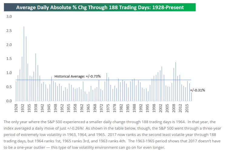 Average Daily Absolute % Change Through 188 Trading Days: 1928-Present