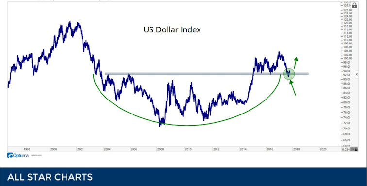 The U.S. dollar sits on support ready to rise