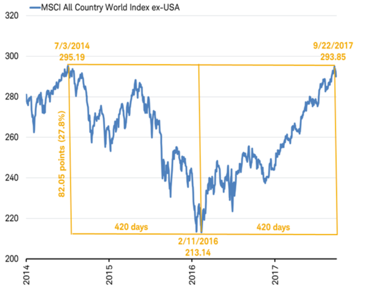 MSCI All Country World Index ex-USA