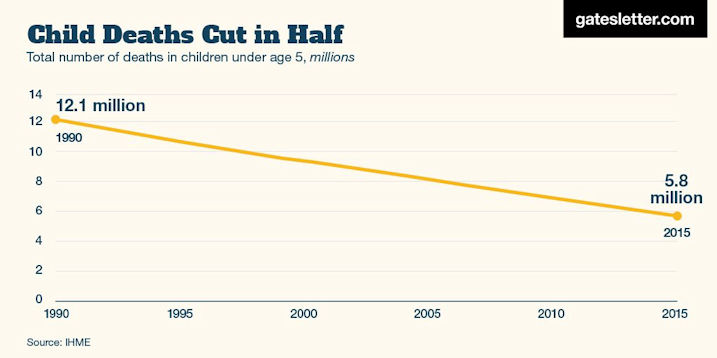 Child Deaths Cut in Half