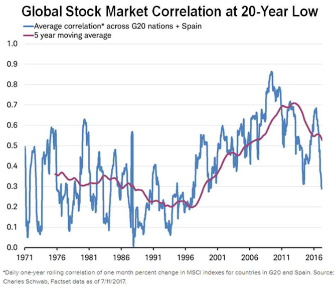 Stock market correlations