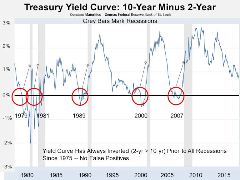 U.S. Treasury Bond 2 and 10-year yield spread