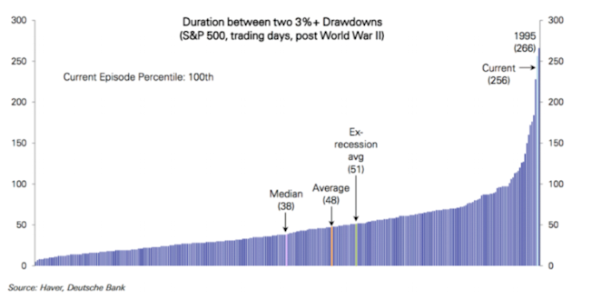 Duration between two 3%+ Drawdowns
