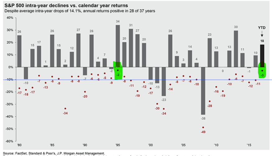 S&P 500 intra-year declines vs. calendar year returns