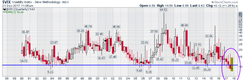 Volatility Index - VIX