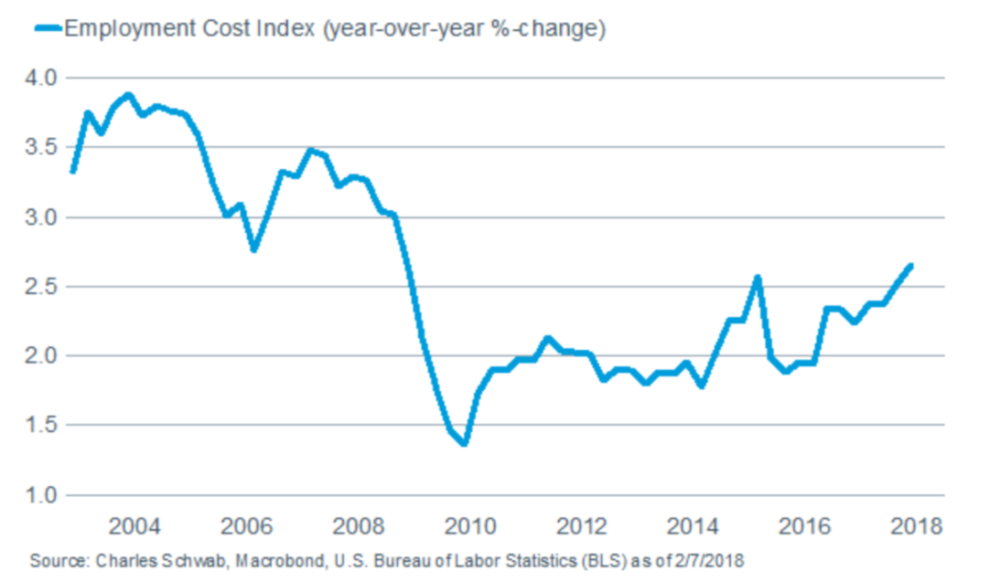 Employment Cost Index (year-over-year %-change)
