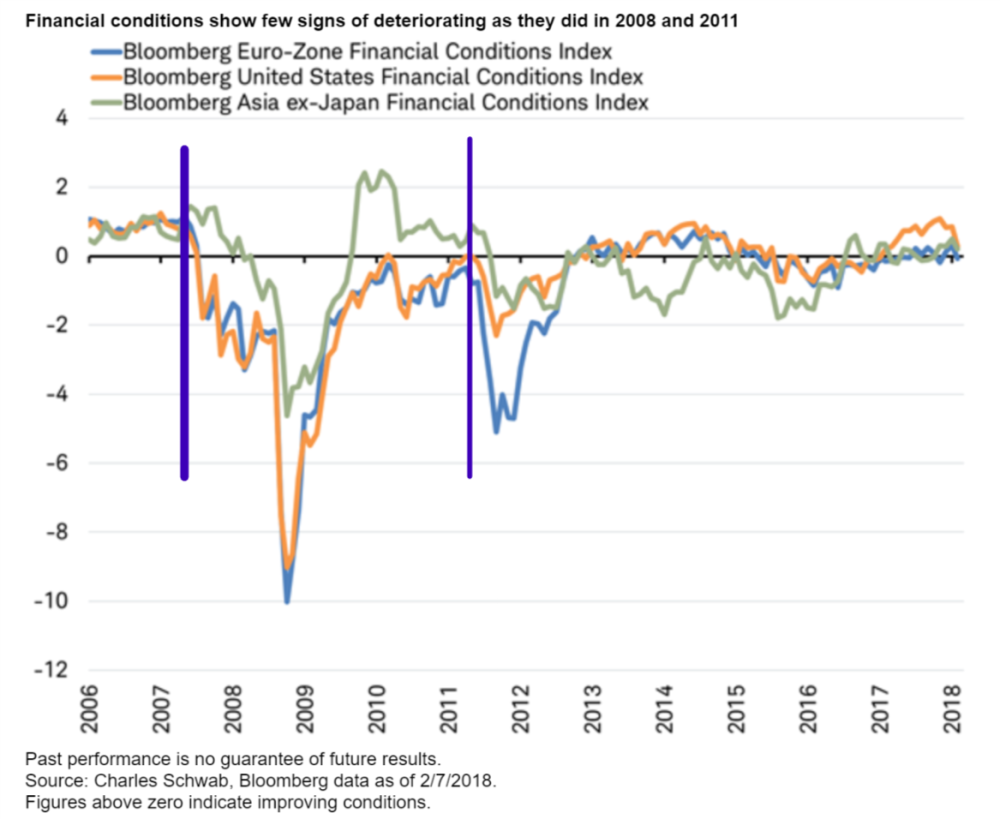 Financial conditions show few signs of deteriorating as they did in 2008 and 2011