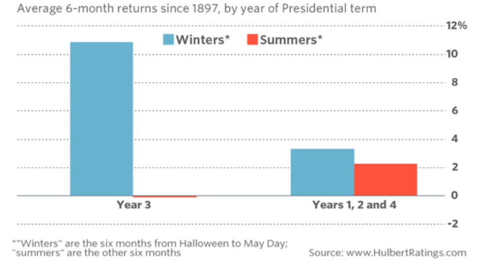 Average 6-month returns since 1897, by year of Presidential term