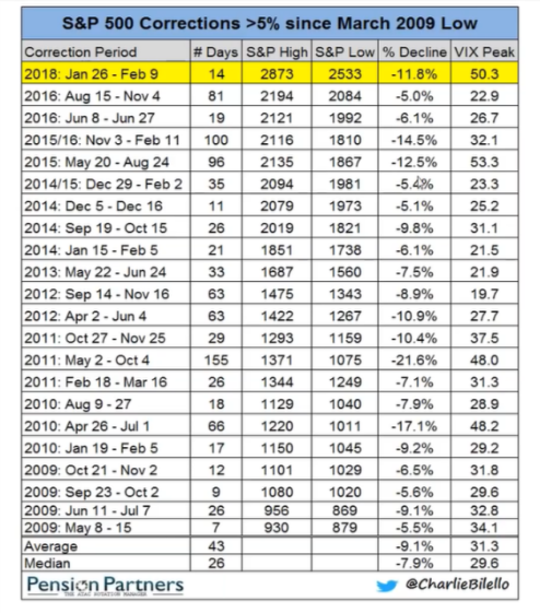 S&P 500 Corrections >5% since March 2009 Low