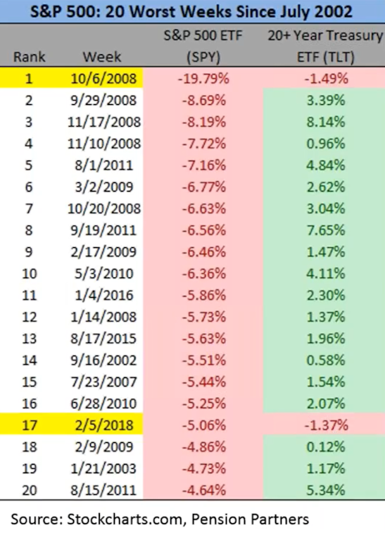S&P 500: 20 Worst Weeks since July 2002