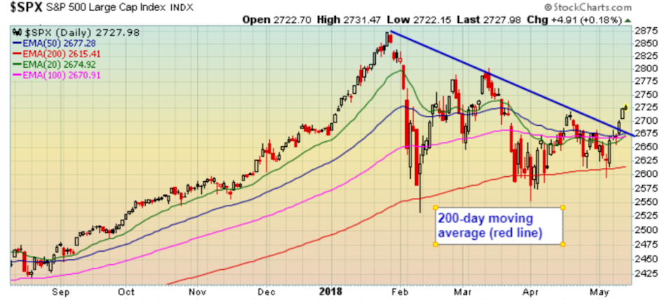 S&P 500 200-day moving average continued to support the market