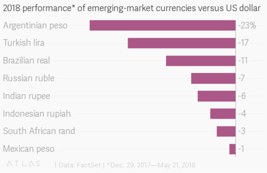 Emerging markets versus U.S. dollar