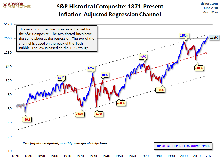 S&P Historical Composite: 1871-Present with regression channel