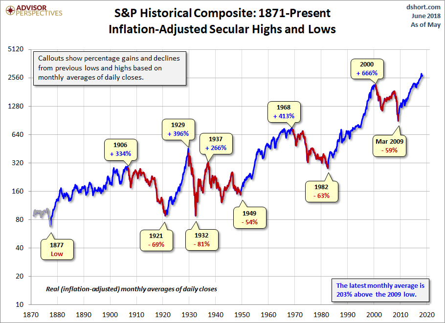S&P Historical Composite: 1871-Present