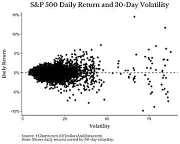 S&P 500 Daily Return and 30-Day Volatility