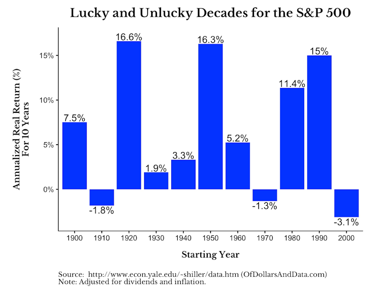 Lucky and Unlucky Decades for the S&P 500