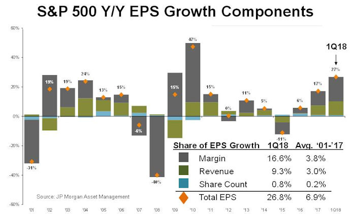S&P 500 Y/Y EPS Growth Components
