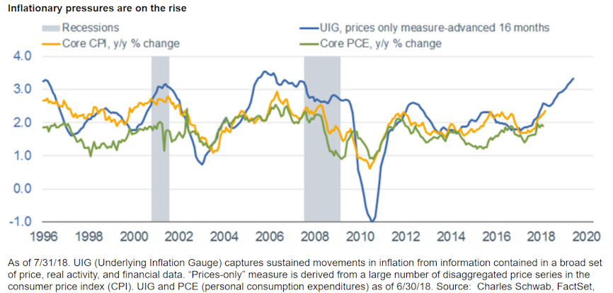 Inflationary pressures are on the rise
