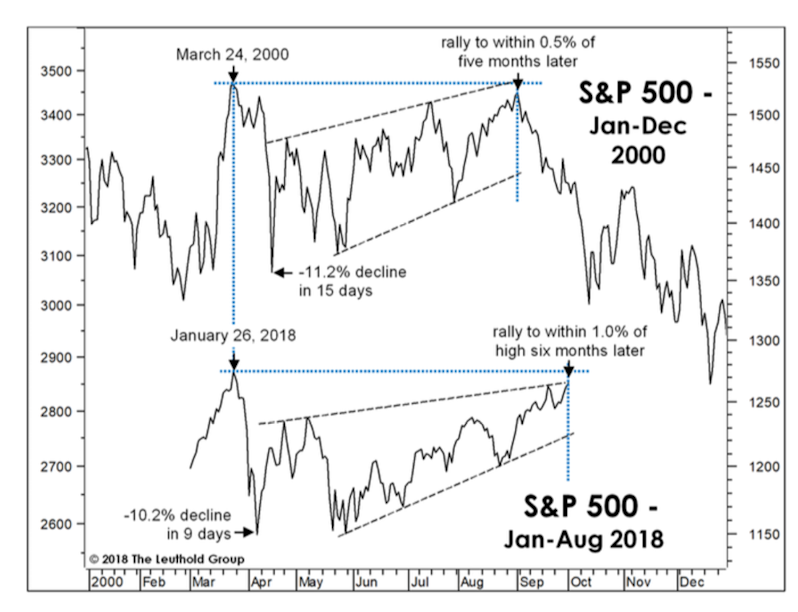 S&P 500: year 2000 and year 2018