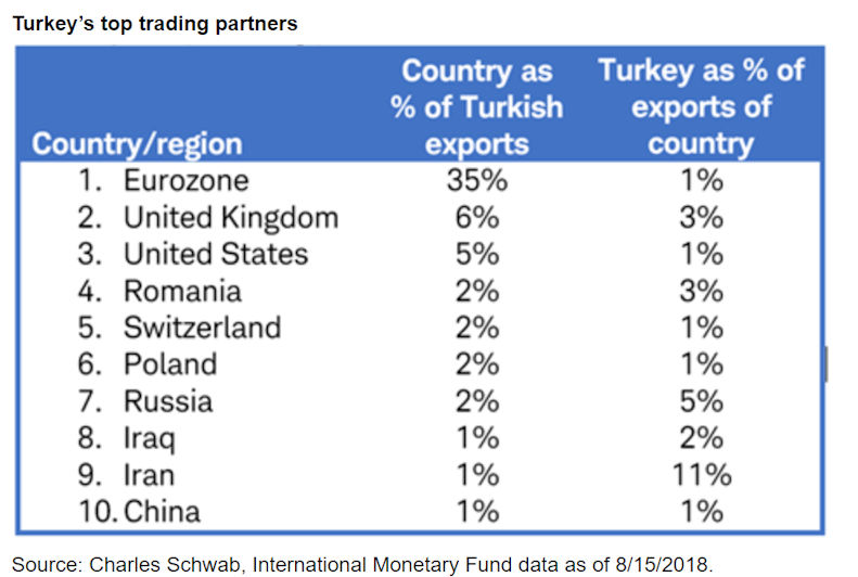 Turkey's top trading partners