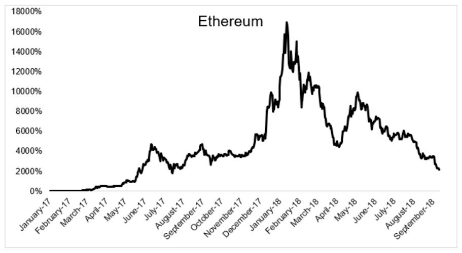 The price of Ethereum, a version of bitcoin