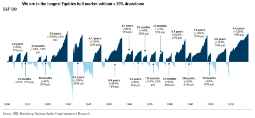 We are in the longest Equities bull market without a 20% drawdown