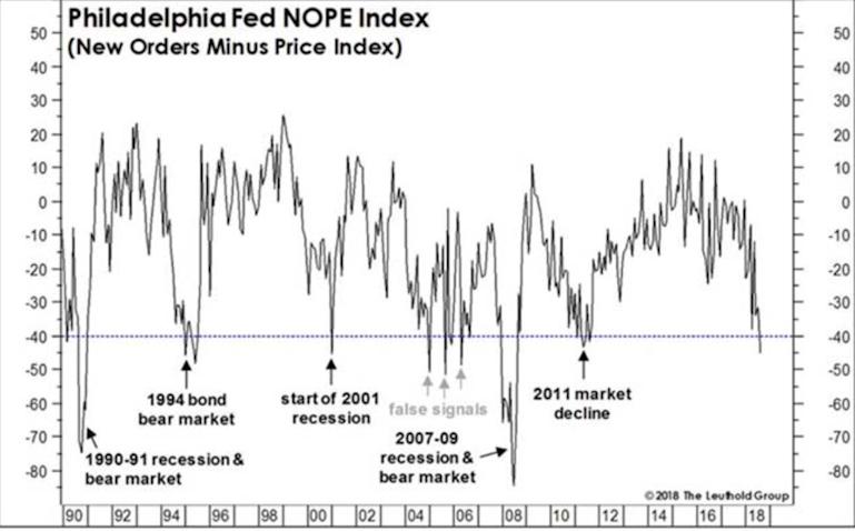 Philadelphia Fed NOPE Index