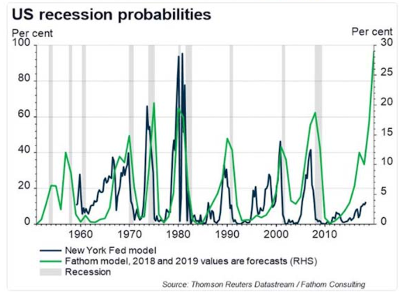 US recession probabilities